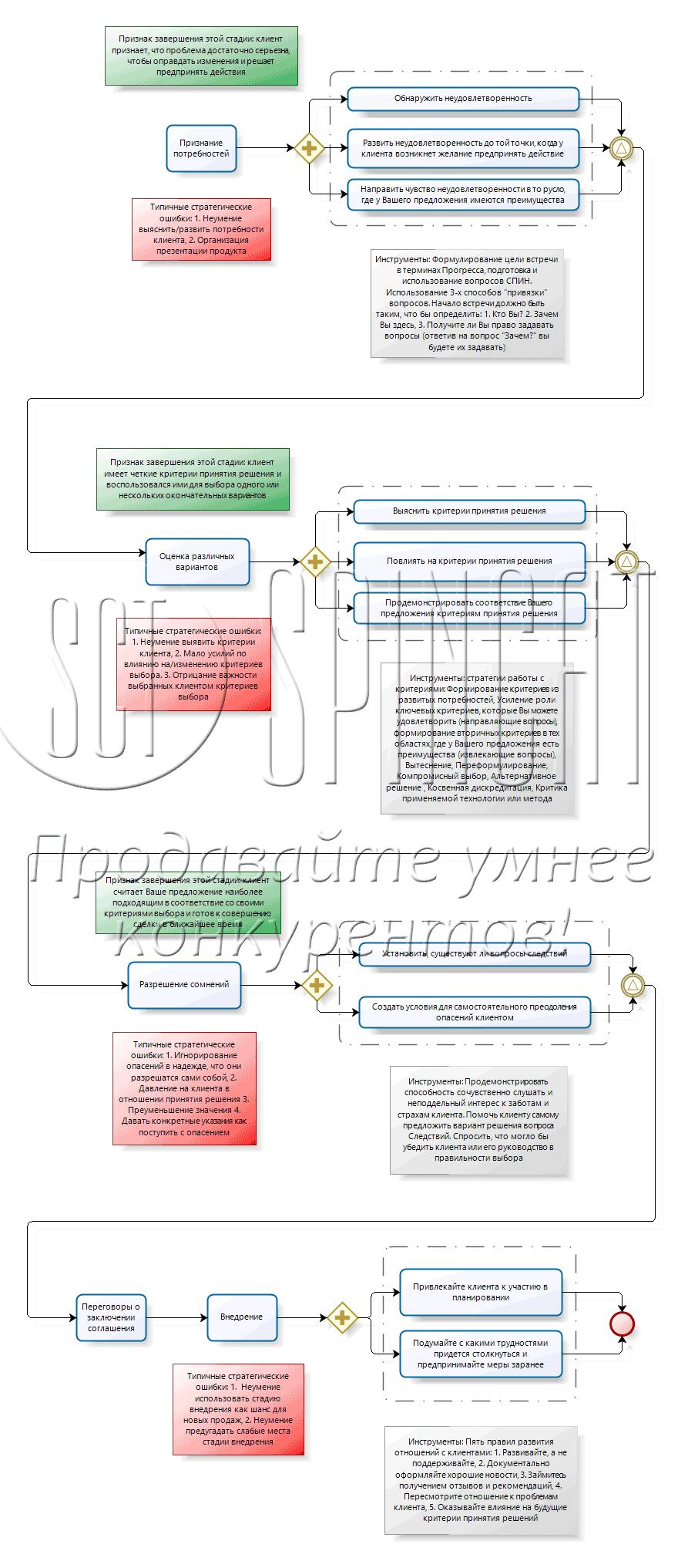 техника спин - последовательность действий